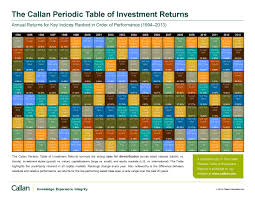 Callan Periodic Table Of Investment Returns Millennial Finance