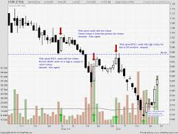 A Lesson In Volume Price Analysis On Knm Stock Investing Com
