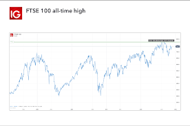 Ftse Live Chart Free What Are The Record Highs Of The Ftse 100 Ig Swiss