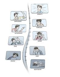 The Illustrated Tone Scale