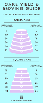 Turkey Size Chart Servings Cake Calculator Find How Much Cake You Need Inch Calculator