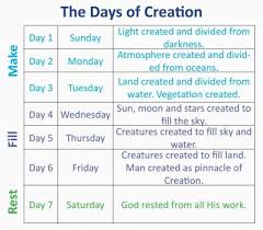 6 Days Of Creation Chart Adapted From Pastor Zack Terrys Six Day Creation Chart