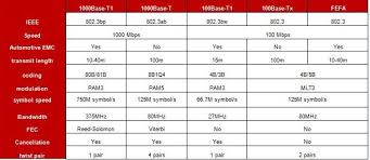Ethernet Standards Chart Marvell Delivers Industrys First Ieee Gigabit Ethernet For