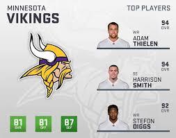 Madden 19 Minnesota Vikings Player Ratings Roster Depth