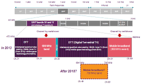 Future Use Of The 700mhz Band Ofcom