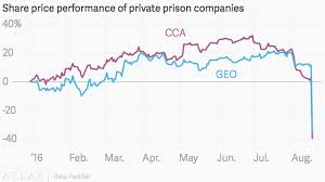 Prison Company Stocks Are Tanking After The Us Government