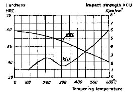 4140 Tempering Chart Heat Treating Of Low Alloy Cold And Hot Working Steel