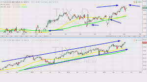 Triple M Charts Im About To Triple My Money On This Retail Stock Trader