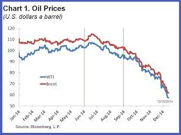 Azeri Light Price Chart 7 Questions About The Falling Oil Price World Economic Forum