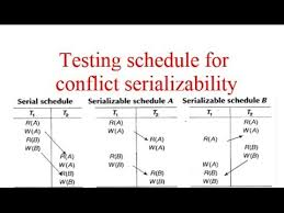 Schedule Conflict Testing Schedule For Conflict Serializability