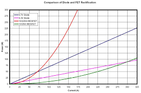 File Fet Diode Comparison Chart Jpg Wikipedia