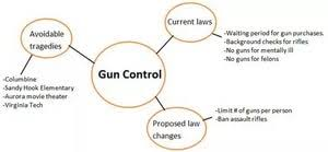 titles about gun control list of interesting topics for your essay on gun control