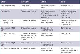 Entity Chart The Lean Innovator