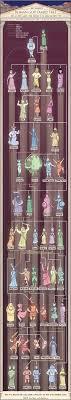 The Roman God Family Tree Veritable Hokum