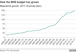 10 Charts That Show Why The Nhs Is In Trouble Bbc News