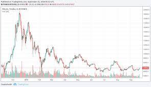 Btc 20k In December Bitcoin Price Analysis Coinnounce