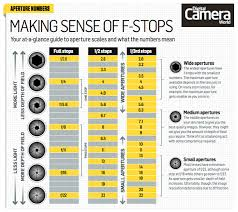 Cheat Sheet How To Understand F Stops Digital Camera World