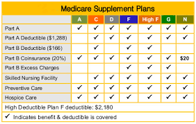 Medicare Supplement Plan Chart Medicare Supplemental Insurance Gap Insurance Tri Cities Wa