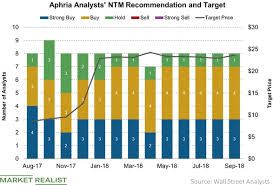 Aphqf Stock Price Chart A Look At Aphrias Price Target In September Market Realist