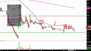 Insys Therapeutics Inc Insy Stock Chart Technical Analysis For 06 18 2019