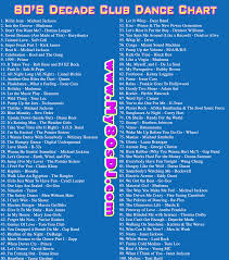 80s Pop Charts 80s Decade Club Music Chart