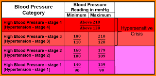 Blood Pressure Diagram Healthy Blood Pressure For Men Inspiring Photos Blood Pressures