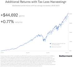 Betterment Growth Chart Introducing Tax Loss Harvesting Betterment