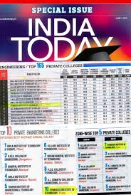 Engineering Colleges in Pune | Top Engineering Colleges in Pune