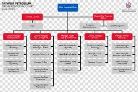 Organizational Chart Organizational Structure Supply Chain
