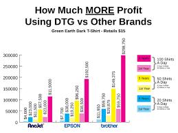 Printer Ink Price Comparison Chart Digital Garment Printer Profitability Lowest Cost Per