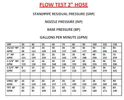 64 Disclosed Smooth Bore Gpm Chart