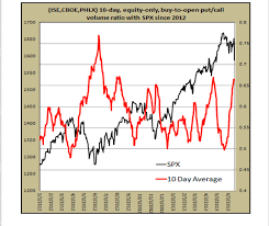 Put To Call Ratio And 4 Major Indexes Open Interest Spy