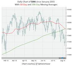 What A Death Cross Could Mean For The Dow Jones Industrial