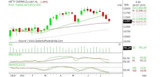 Nifty Chart Moneycontrol Expect Nifty To Trade Between 11 100 11 500 These 4 Stocks