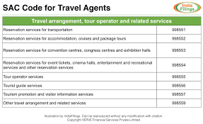 Travel Invoices Beauteous GST Rate For Travel Agents And Transport Services IndiaFilings