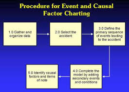 Events And Causal Factors Chart Template 73 Skillful Causal Factor Chart Template