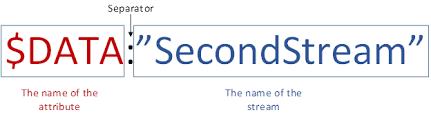Alternate Data Streams In Ntfs Ask The Core Team