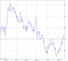 Carlisle Companies Stock Chart Csl