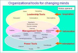 How Do You Change An Organizational Culture