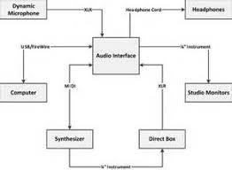 yamaha guitar wiring diagrams images taylor bridge pickup wiring setup diagrams basic home recording studio