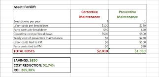 Corrective Maintenance Process Flow Chart Preventive Maintenance Plan The Ridiculously Simple Guide