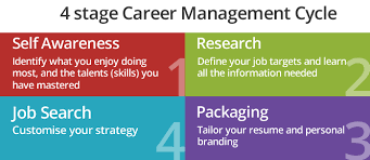 career plan career planning jcu singapore