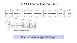 802 11 frame format wireless security training and pen testing tutorial framing part 1