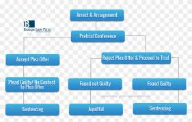 Investigation Outline Of The Michigan Criminal Process
