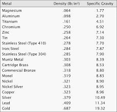 Density Chart Hotel Metal Density Chart Showing Density And Correlating
