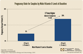 Pregnancy Chance Chart Men May Need More Vitamin D For A Better Chance Of