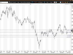 Goldman Sachs Organizational Chart 2015 Goldman Sachs Stock In Trading Range Ahead Of Earnings
