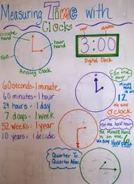 Telling Time Anchor Chart Copy Of 3 M 3 Telling Time Lessons Tes Teach