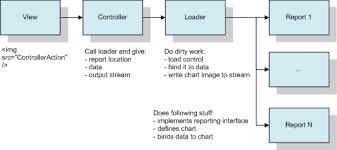 Asp Net Mvc Creating Reports Using Chart Control