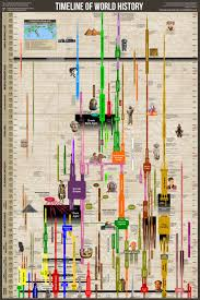 The Wall Chart Of World History Book Historical Timeline Wall Chart World History We Could Do A